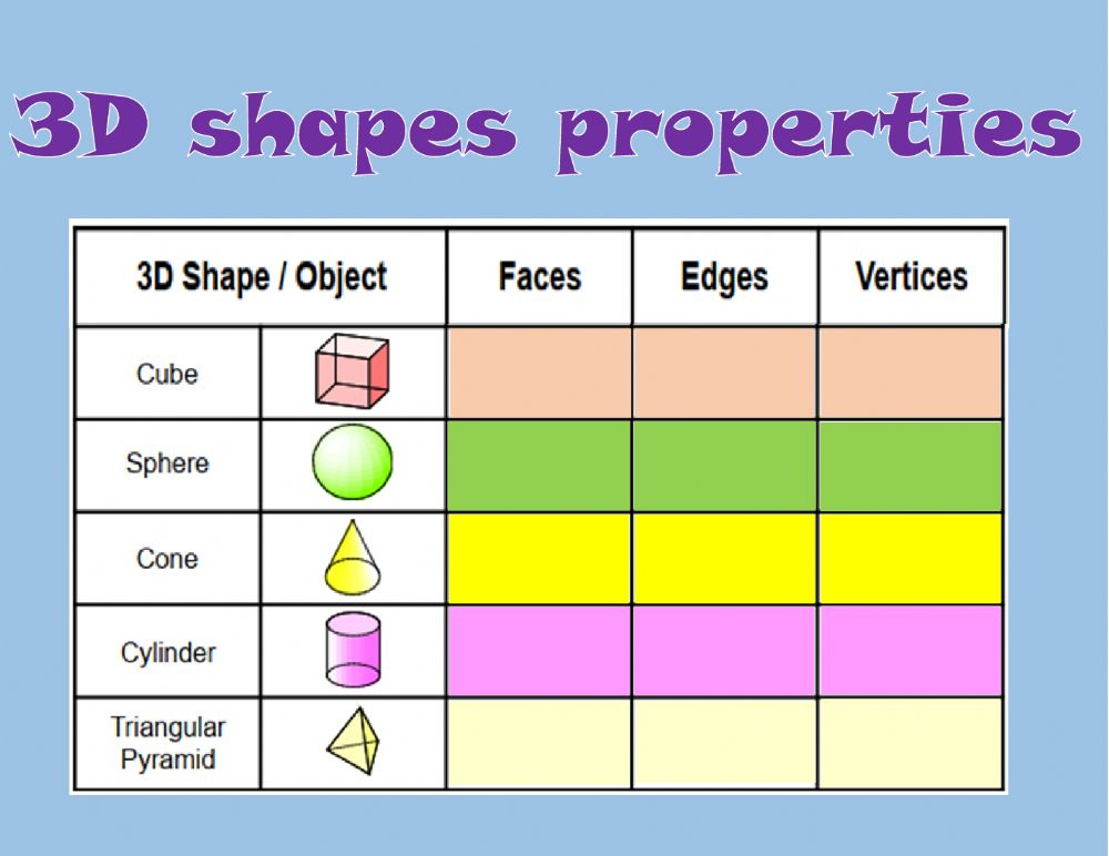 3D Shapes Properties Interactive Worksheet