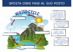 Interactive worksheet IL CICLO DELL'ACQUA