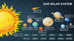 Interactive worksheet Solar System Match