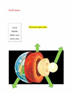 Ficha interactiva Earth layers