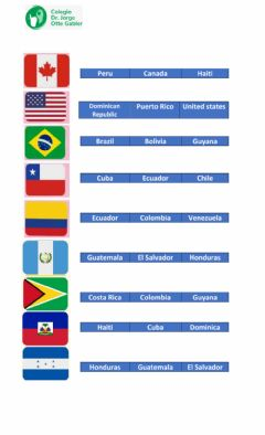 Interactive worksheet Nationalities (south, north and central america)