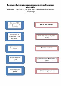 Interactive worksheet Внешняя политика Александра 1