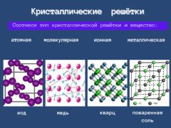 Interactive worksheet Кристаллические решетки