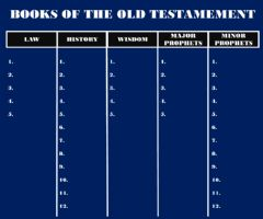 Interactive worksheet The Books of the Old Testament