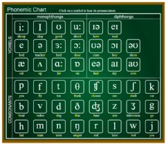 Interactive worksheet Phonetic chart sounds