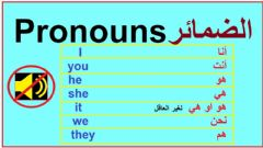 Interactive worksheet English pronouns