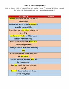 Interactive worksheet Kinds of Pronouns Review