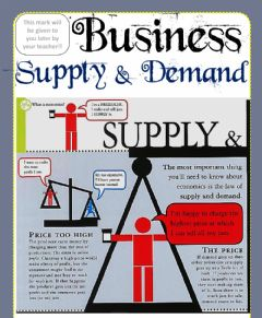 Interactive worksheet Week 23 - Business - Supply and Demand