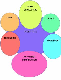 Ficha interactiva 11G - Fables Story Outline