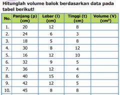 Interactive worksheet Latihan Matematika