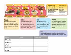 Interactive worksheet Viva 3 - Read texts about food and complete table