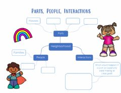 Interactive worksheet Thinking Routine Parts, People, Interactions