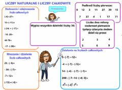 Interactive worksheet Liczby całkowite i naturalne