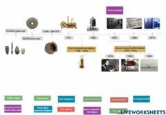 Interactive worksheet History of technology
