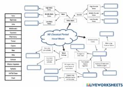 Interactive worksheet Mind Map 3 - Classical Period - Vocal - National 5 Music