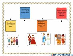 Interactive worksheet Changes in the ways of dressing.
