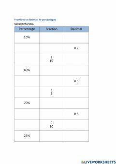 Interactive worksheet Converting Fractions to decimals to percents